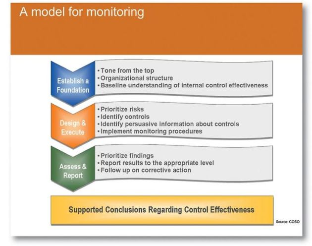 coso-monitoring-guidance