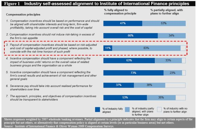 iif-survey-results-2009