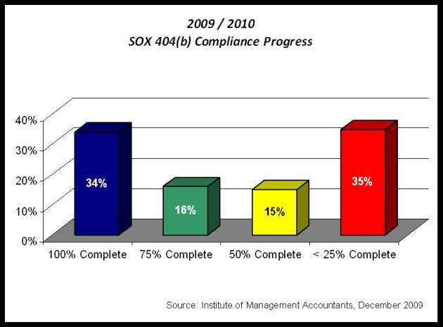 Sox 404 requirements ipo